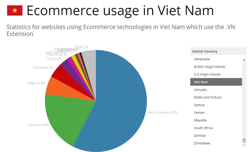 Woocommerce đang chiếm lĩnh thị phần website bán hàng tại Việt Nam 2017-02-03_153902