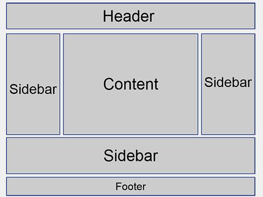 Sidebar Wordpress là gì? sidebar0