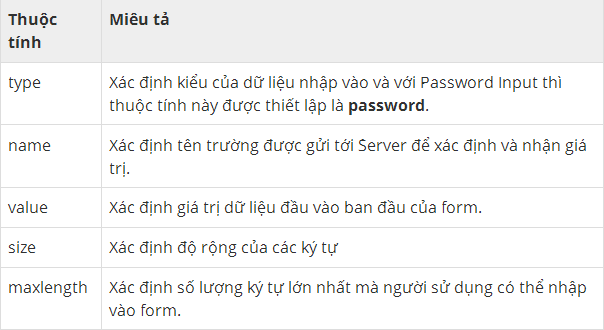 Form trong HTML thuoc-tinh-input-text