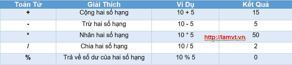 Toán tử trong PHP toan-tu-so-hoc