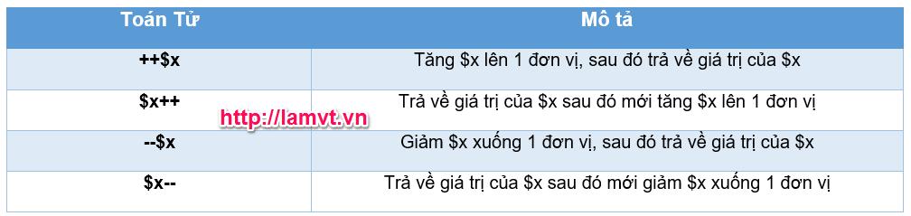 Toán tử trong PHP toantu-tanggiam