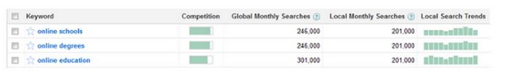 Sự thật về Công cụ nghiên cứu từ khóa Google AdWords trong SEO google-adwords1