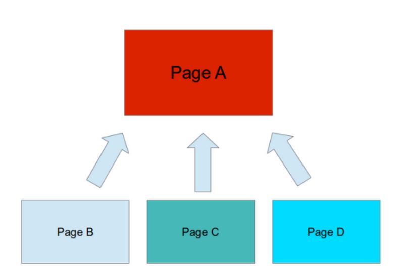 Xây dựng liên kết nội bộ: Phương pháp tốt nhất để tăng xếp hạng tìm kiếm lien-ket-noi-bo-1