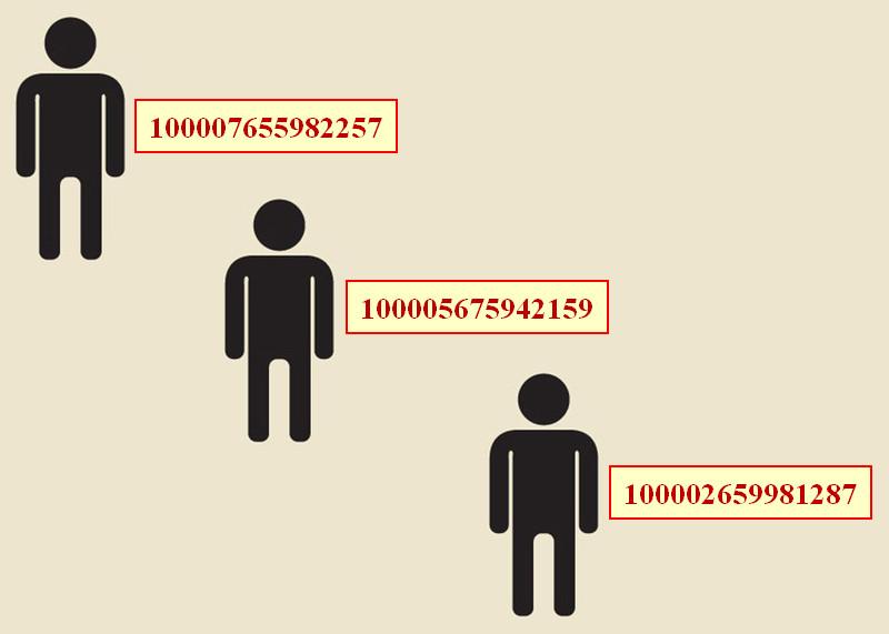 Cách lấy UID Facebook và áp dụng UID Facebook trong Kinh doanh Online fb-uid-1