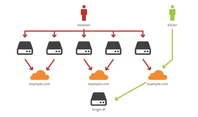 CloudFlare là gì? Cài đặt CloudFlare cho Website xddos-illustrations