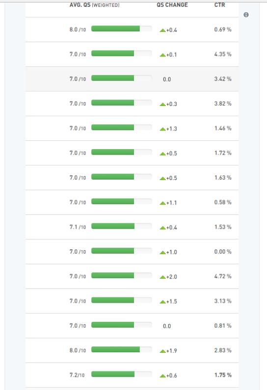 36 cách tối ưu hóa chiến dịch Google AdWords gogle-adwords57