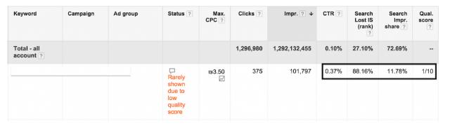 3 bước đơn giản tối ưu hóa chiến dịch Google AdWords google-adword19