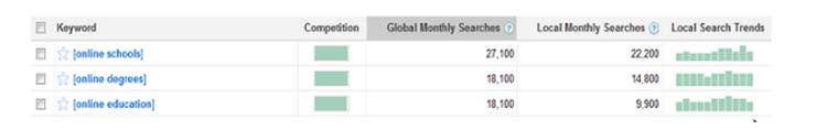 Sự thật về Công cụ nghiên cứu từ khóa Google AdWords trong SEO google-adwords3