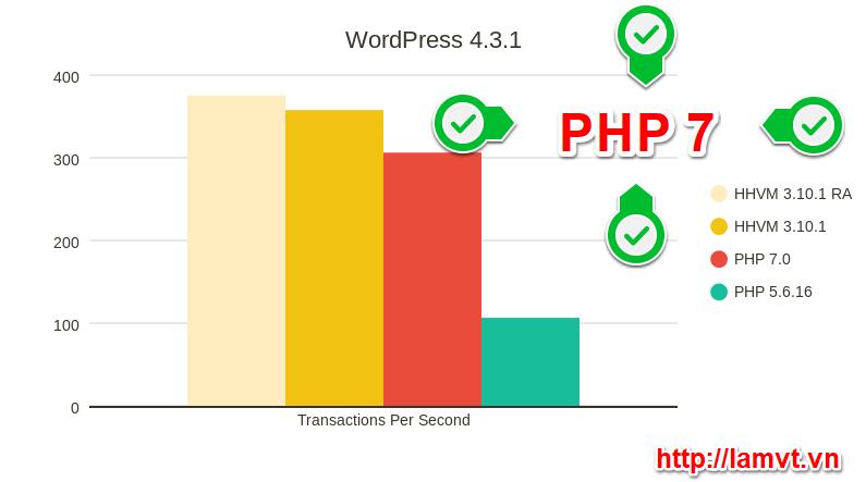 Kiểm tra phiên bản PHP của hosting từ bảng điều khiển WordPress hinh2