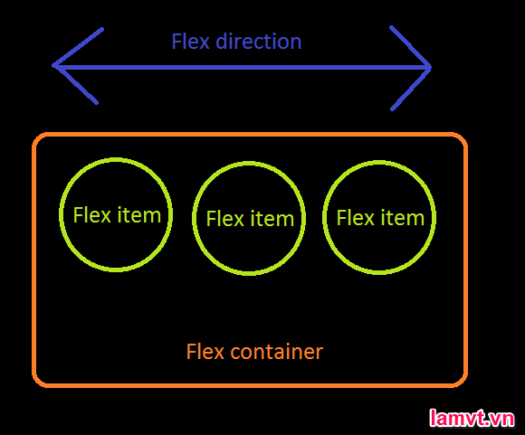 Làm chủ CSS3 Flexbox chỉ trong 10 phút flex_box
