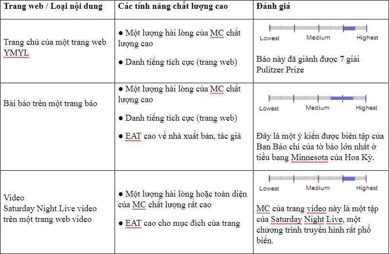 Hướng dẫn đánh giá Chất lượng Tìm kiếm Google huong-dan-dg-tk-gg-9