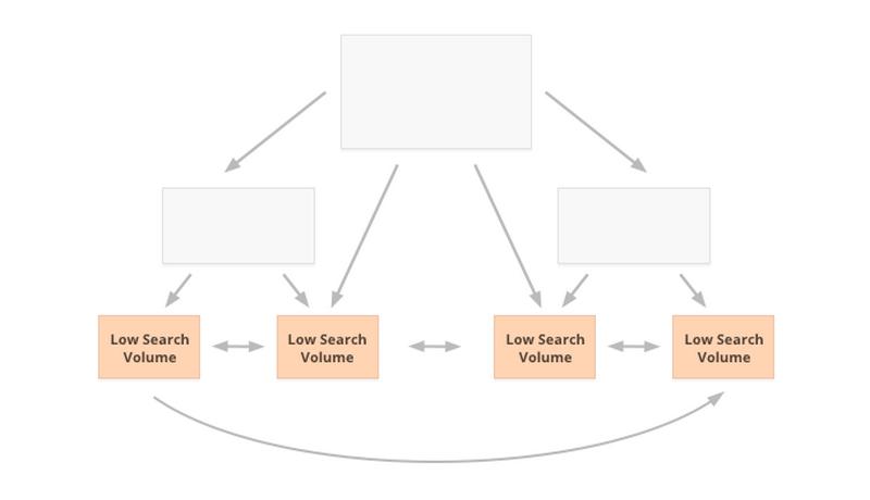 Liên Kết Nội Bộ là gì? Cấu trúc Internal Links Chuẩn SEO lien-ket-noi-bo-7