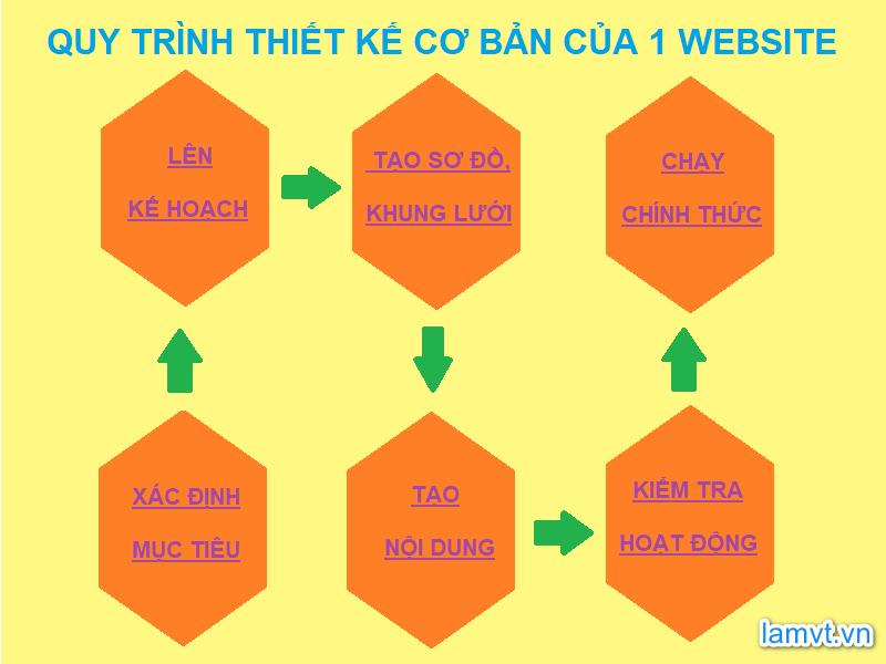 Thiết kế web là gì ? 4 điều cần biết dành cho người mới làm quen thiet-ke-web-la-gi-4-dieu-can-biet-cho-nguoi-moi-lam-quen-2