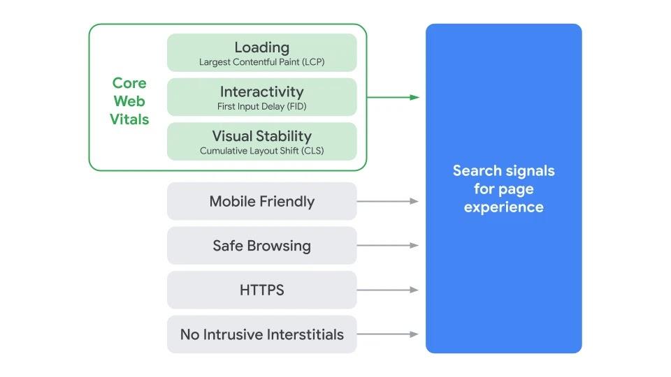 Điểm Số Xanh (Google Lighthouse) và Những Hệ Lụy Search_Page_Experience_Graphic